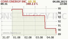 CONS ENERGY INC CNX - aktuální graf online