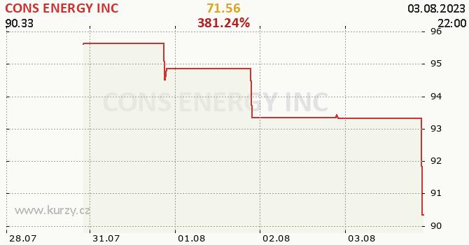 CONS ENERGY INC - aktuální graf online