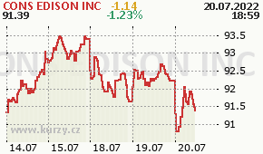 CONS EDISON INC ED - aktuální graf online