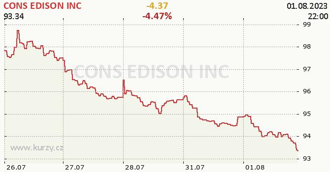 CONS EDISON INC - aktuální graf online