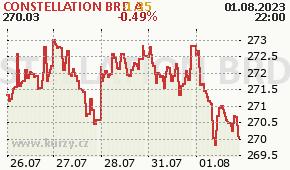 CONSTELLATION BRD A STZ - aktuální graf online