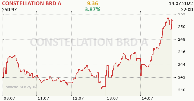 CONSTELLATION BRD A - aktuální graf online