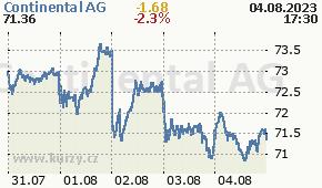 Continental AG CON.DE - aktuální graf online