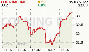CORNING INC GLW - aktuální graf online