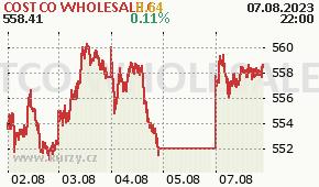 COSTCO WHOLESALE C COST - aktuální graf online