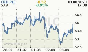 CRH PLC CRG.IR - aktuální graf online