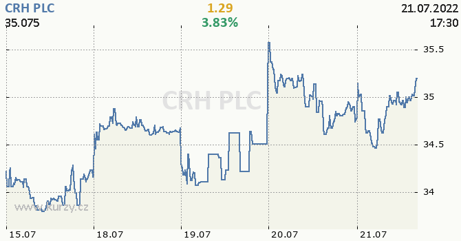 CRH PLC - aktuální graf online