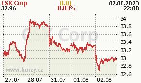 CSX Corp CSX - aktuální graf online