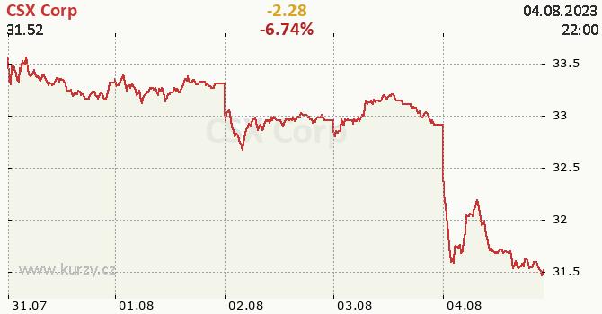CSX Corp - aktuální graf online