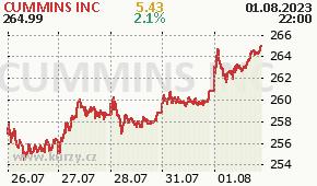 CUMMINS INC CMI - aktuální graf online