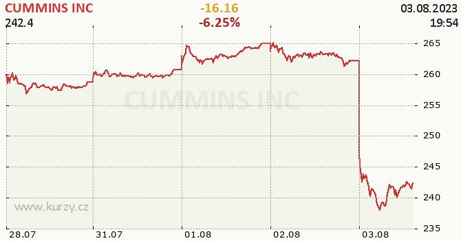 CUMMINS INC - aktuální graf online
