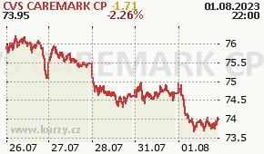 CVS CAREMARK CP CVS - aktuální graf online