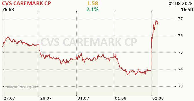 CVS CAREMARK CP - aktuální graf online CZK