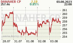 DANAHER CP DHR - aktuální graf online