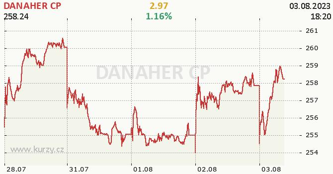 DANAHER CP - aktuální graf online