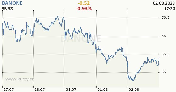 DANONE - aktuální graf online