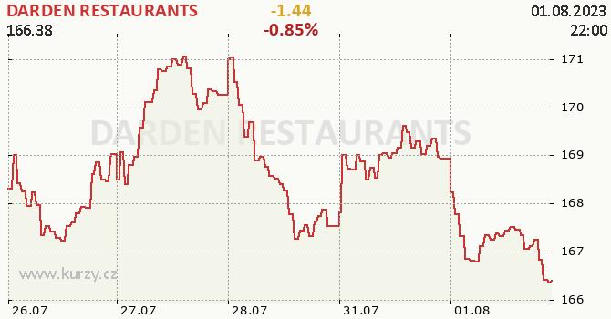 DARDEN RESTAURANTS - aktuální graf online