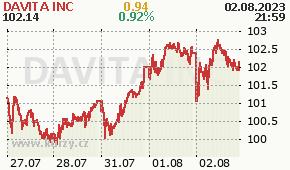 DAVITA INC DVA - aktuální graf online