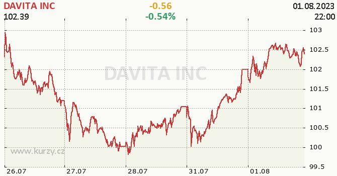 DAVITA INC - aktuální graf online
