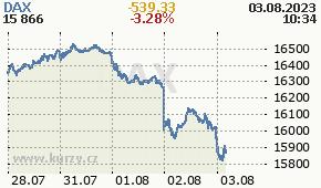 DAX GDAXI - aktuální graf online
