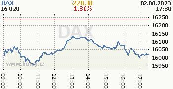 DAX online graf 1 den, formát 350 x 180 (px) PNG