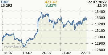 DAX online graf 5 dnů, formát 350 x 180 (px) PNG