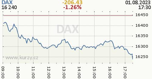 DAX online graf 1 den, formát 500 x 260 (px) PNG