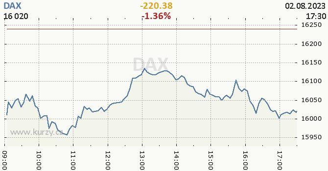 DAX online graf 1 den, formát 670 x 350 (px) PNG
