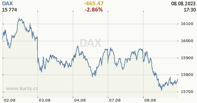 DAX - aktuální graf online CZK