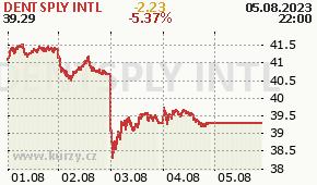 DENTSPLY INTL XRAY - aktuální graf online
