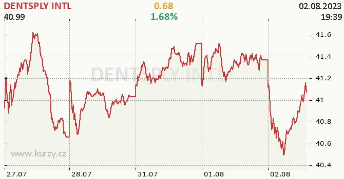 DENTSPLY INTL - aktuální graf online
