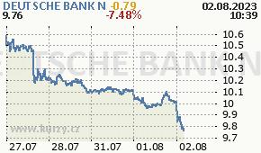 DEUTSCHE BANK N DBK.DE - aktuální graf online
