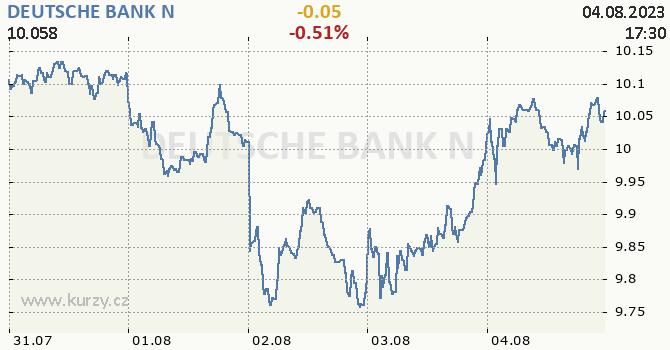 DEUTSCHE BANK N - aktuální graf online