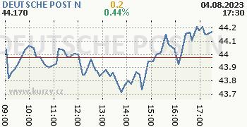 DEUTSCHE POST N online graf 1 den, formát 350 x 180 (px) PNG