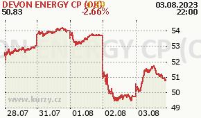 DEVON ENERGY CP (OK) DVN - aktuální graf online