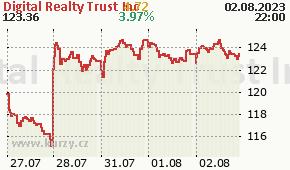Digital RealtyTrust Inc DLR - aktuální graf online