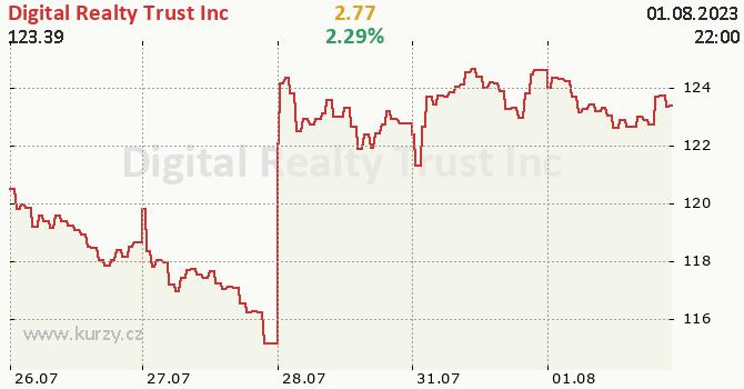 Digital RealtyTrust Inc - aktuální graf online