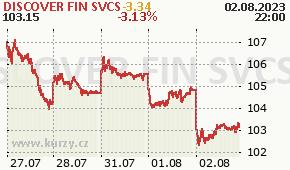 DISCOVER FIN SVCS DFS - aktuální graf online