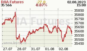 DJIA Futures DJI - aktuální graf online