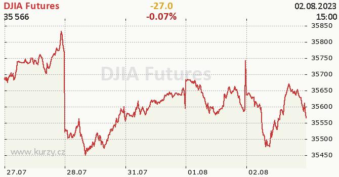 DJIA Futures - aktuální graf online