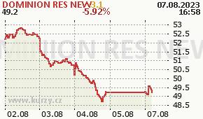 DOMINION RES NEW D - aktuální graf online