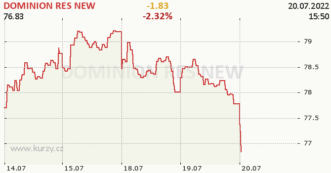 DOMINION RES NEW - aktuální graf online