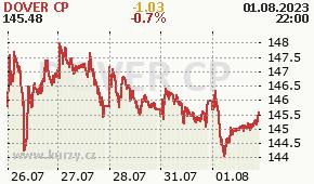 DOVER CP DOV - aktuální graf online