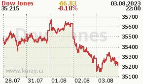 Dow Jones DJI - aktuální graf online