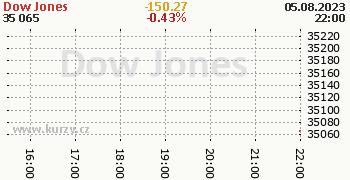 Dow Jones online graf 1 den, formát 350 x 180 (px) PNG