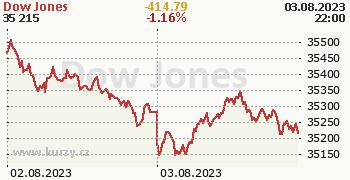 Dow Jones online graf 2 dny, formát 350 x 180 (px) PNG