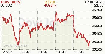 Dow Jones online graf 5 dnů, formát 350 x 180 (px) PNG