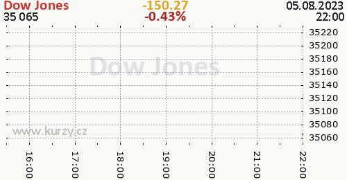 Dow Jones online graf 1 den, formát 500 x 260 (px) PNG