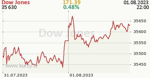 Dow Jones online graf 2 dny, formát 500 x 260 (px) PNG