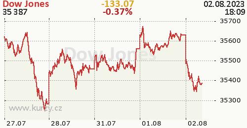 Dow Jones online graf 5 dnů, formát 500 x 260 (px) PNG